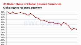 美元儲備份額下降,1262噸黃金被運出美聯儲,或將更大規模減持美債